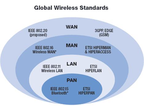 history of lan and wan computer science essay Science essays (10,735) computer science (1,643) (lan) and undergoing expansion to become wide area networks (wan) ethernet is the most common type of connection computers use in a local area network (lan.